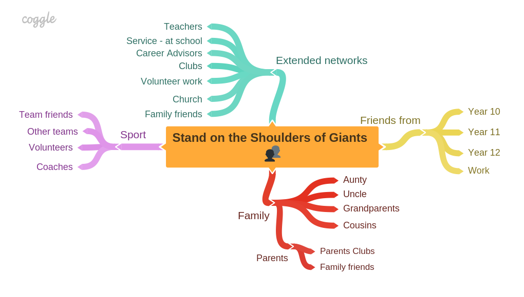 Stand on the Shoulders of Giants