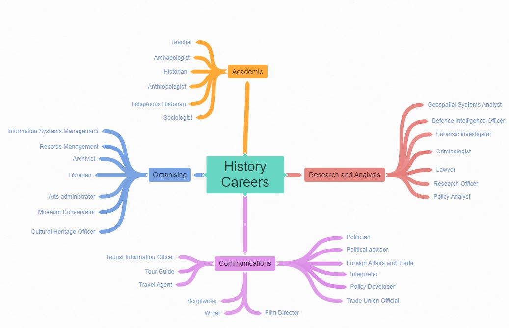 Mind Map with links to history careers